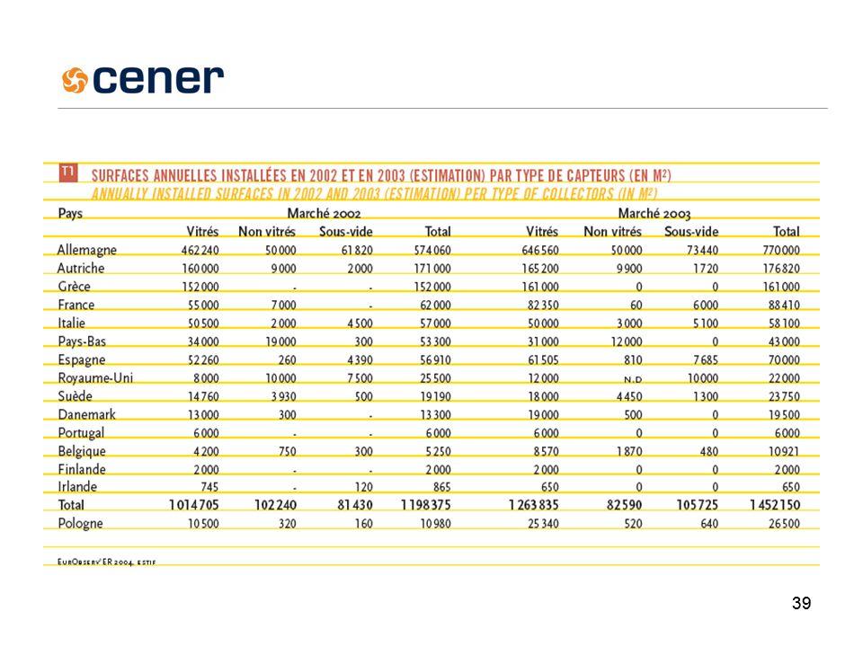 40 Situación en España instalados en el 2003:57.000m 2 * Acumulados 2003: 579.600 m 2.* Objetivo Plan de fomento 2010 :4,8 millones de m 2 Nuevas ordenanzas municipales puede cambiar la tendencia * Datos IDAE provisionales