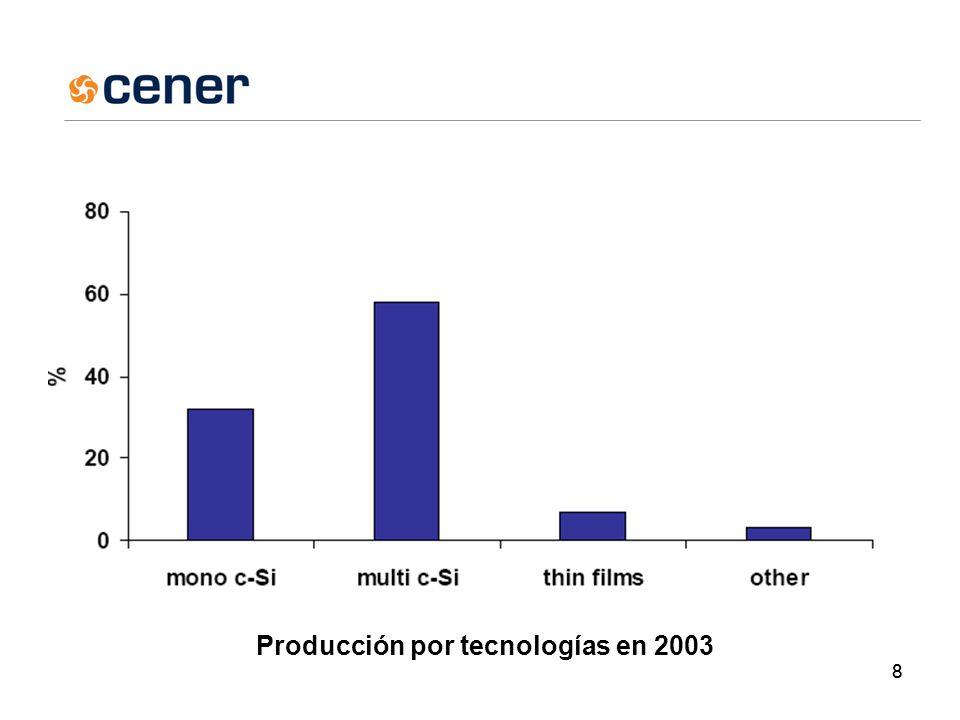 88 Producción por tecnologías en 2003