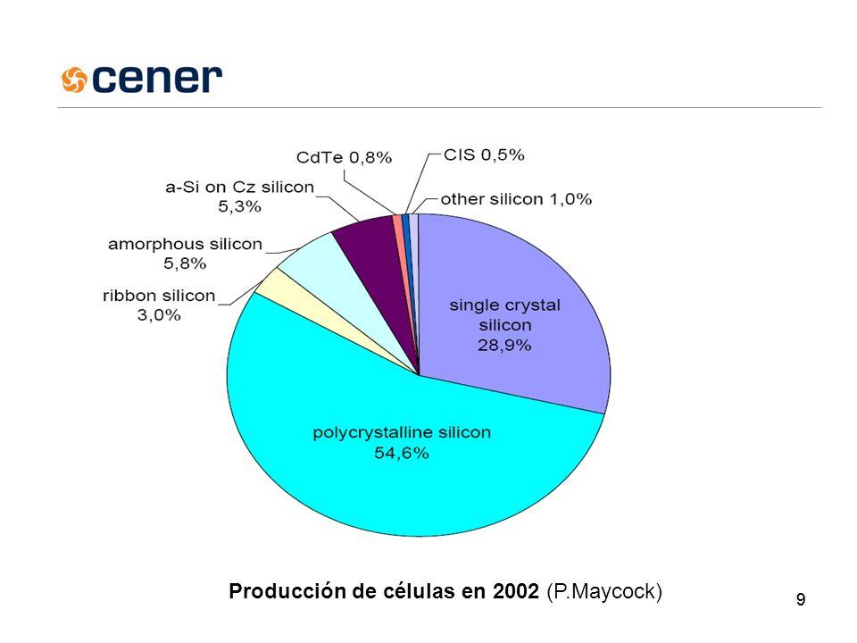 99 Producción de células en 2002 (P.Maycock)
