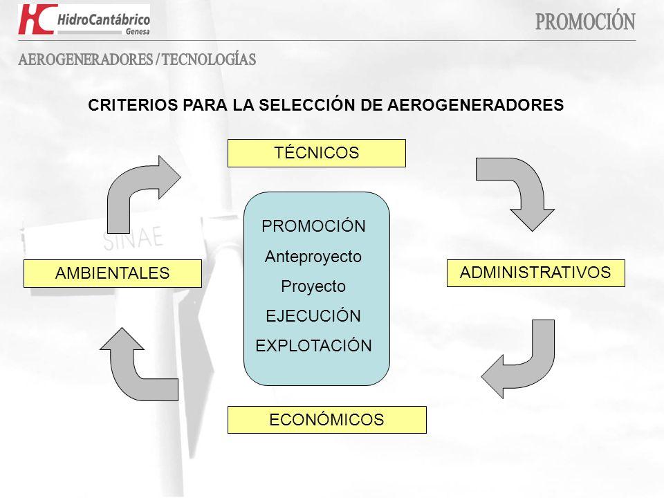 CRITERIOS PARA LA SELECCIÓN DE AEROGENERADORES PROMOCIÓN Anteproyecto Proyecto EJECUCIÓN EXPLOTACIÓN AMBIENTALES TÉCNICOS ADMINISTRATIVOS ECONÓMICOS