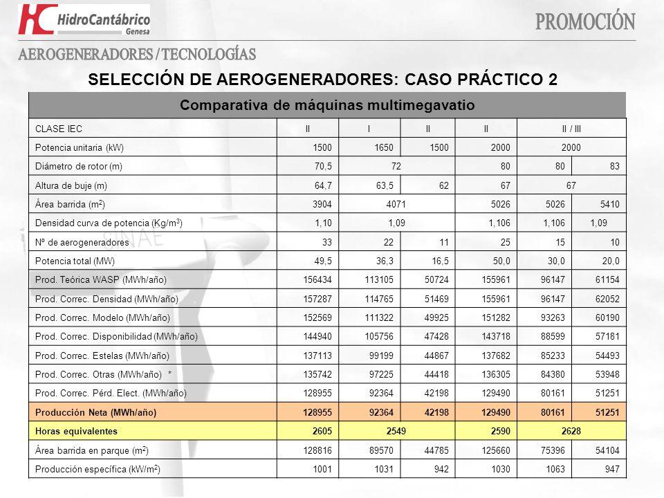 Comparativa de máquinas multimegavatio CLASE IECIII II / III Potencia unitaria (kW)1500165015002000 Diámetro de rotor (m)70,57280 83 Altura de buje (m