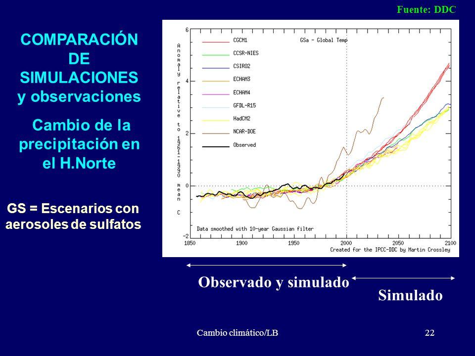 Cambio climático/LB22 GS = Escenarios con aerosoles de sulfatos COMPARACIÓN DE SIMULACIONES y observaciones Cambio de la precipitación en el H.Norte F