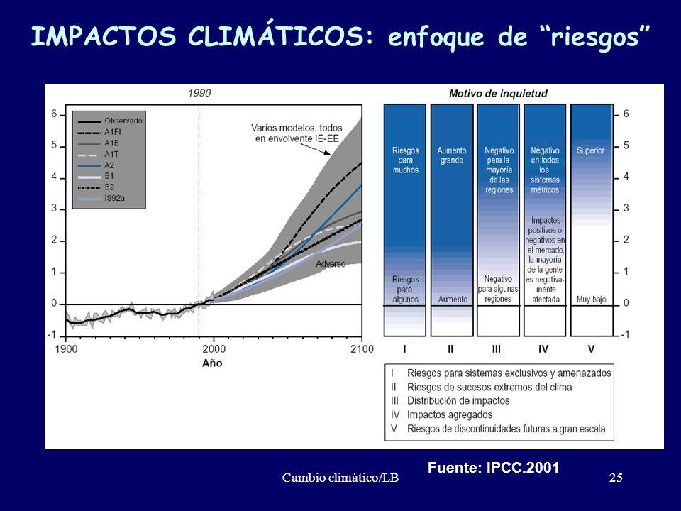 Cambio climático/LB25 IMPACTOS CLIMÁTICOS: enfoque de riesgos Fuente: IPCC.2001