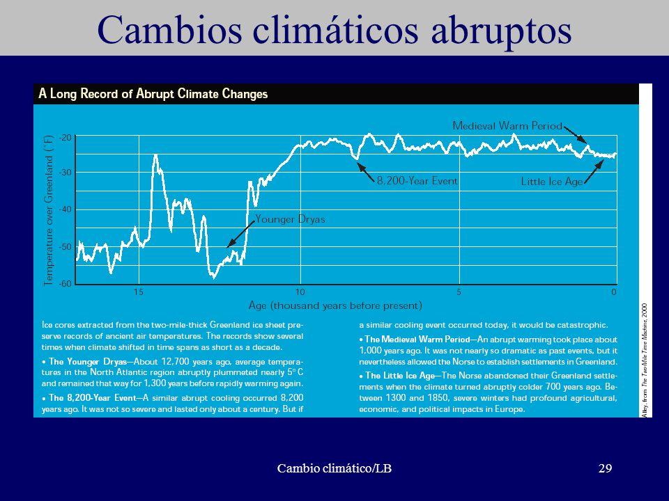 Cambio climático/LB29 Cambios climáticos abruptos
