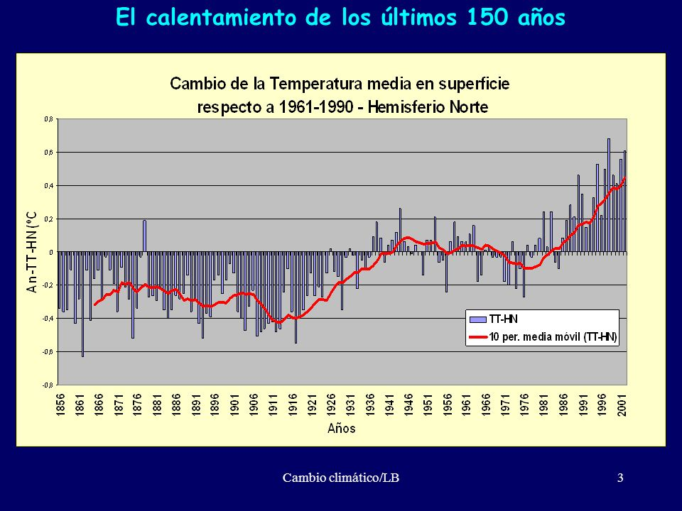 Cambio climático/LB34 ...he podido observar a menudo cuan incongruente e irracional es la índole humana...
