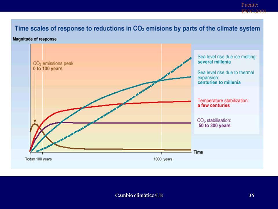 Cambio climático/LB35 Fuente: IPCC.2001
