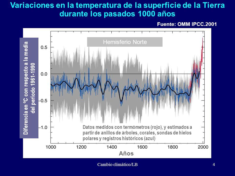Cambio climático/LB4 Variaciones en la temperatura de la superficie de la Tierra durante los pasados 1000 años Años Datos medidos con termómetros (roj