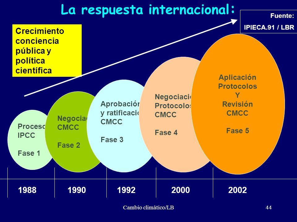 Cambio climático/LB44 Crecimiento conciencia pública y política científica Proceso IPCC Fase 1 1988 Negociación CMCC Fase 2 Aprobación y ratificación