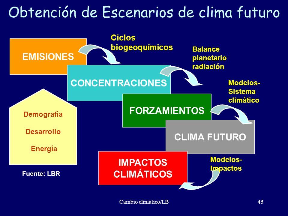 Cambio climático/LB45 Obtención de Escenarios de clima futuro EMISIONES CONCENTRACIONES FORZAMIENTOS CLIMA FUTURO Demografía Desarrollo Energía Ciclos