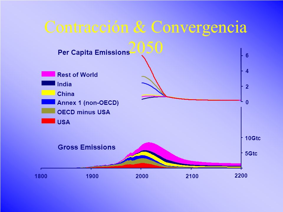 Cambio climático/LB47 Contracción & Convergencia 2050 5Gtc 10Gtc 190020002100 Rest of World India China Annex 1 (non-OECD) OECD minus USA USA 1800 220