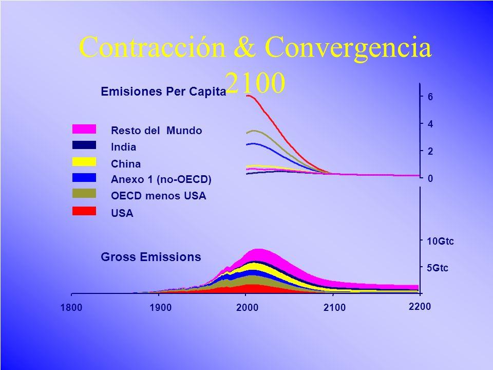 Cambio climático/LB48 0 2 4 6 Contracción & Convergencia 2100 5Gtc 10Gtc 1900200021001800 2200 Resto del Mundo India China Anexo 1 (no-OECD) OECD meno