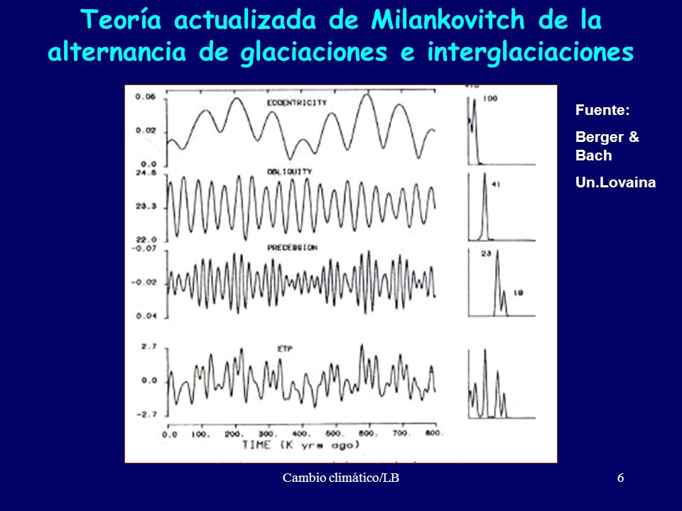 Cambio climático/LB7Fuente: IPCC.