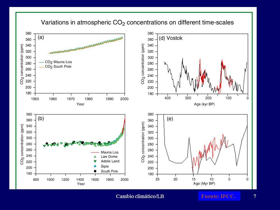Cambio climático/LB8 La Tierra RADIACION TERRESTRE EMITIDA (240 W/m 2 ) RADIACION SOLAR REFLEJADA (100 W/m 2 ) RADIACION SOLAR RECIBIDA (340 W/m 2 ) Forzamientos radiativos: alteraciones del flujo neto de radiación, medido en la tropopausa (W/m 2 )