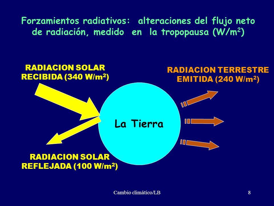 Cambio climático/LB8 La Tierra RADIACION TERRESTRE EMITIDA (240 W/m 2 ) RADIACION SOLAR REFLEJADA (100 W/m 2 ) RADIACION SOLAR RECIBIDA (340 W/m 2 ) F