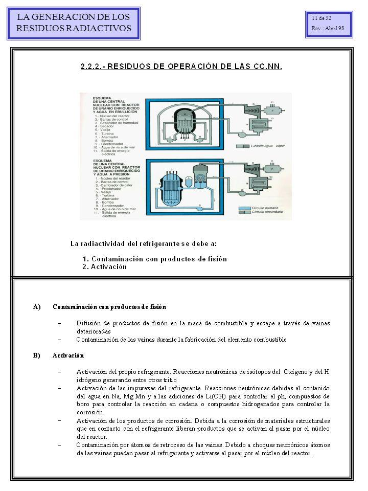 LA GENERACION DE LOS RESIDUOS RADIACTIVOS 11 de 32 Rev.: Abril 98