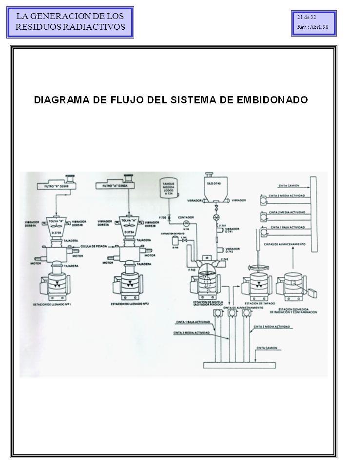 LA GENERACION DE LOS RESIDUOS RADIACTIVOS 21 de 32 Rev.: Abril 98
