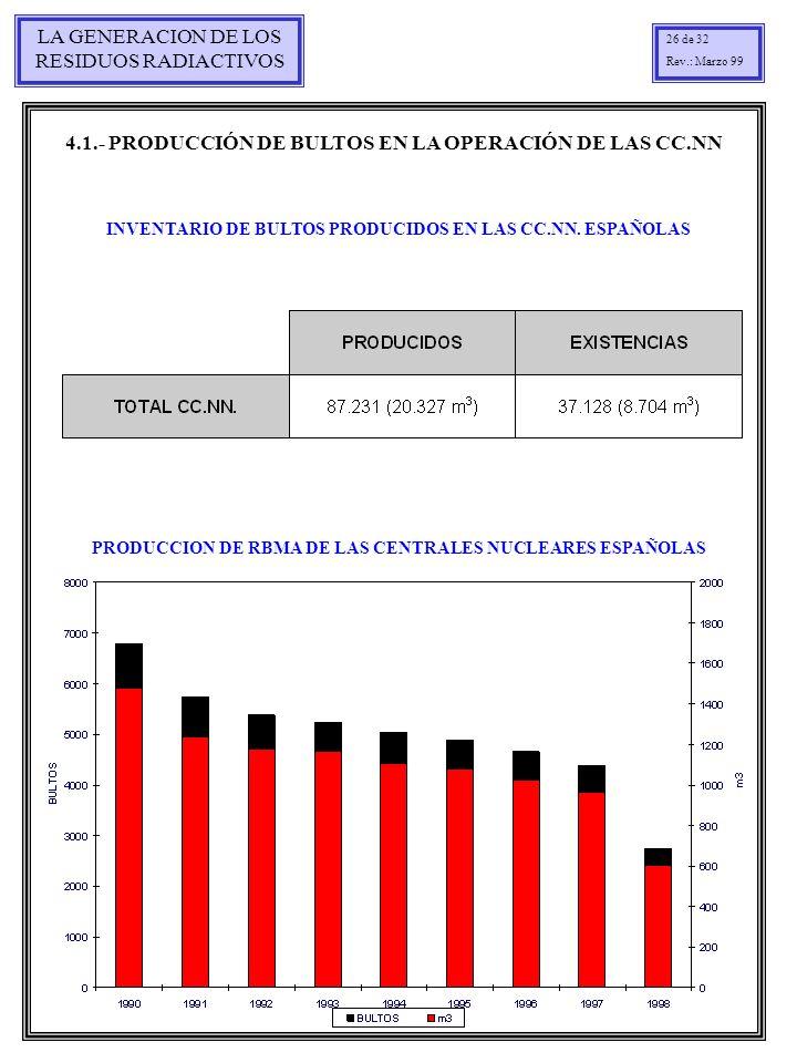 LA GENERACION DE LOS RESIDUOS RADIACTIVOS 26 de 32 Rev.: Marzo 99 PRODUCCION DE RBMA DE LAS CENTRALES NUCLEARES ESPAÑOLAS INVENTARIO DE BULTOS PRODUCI