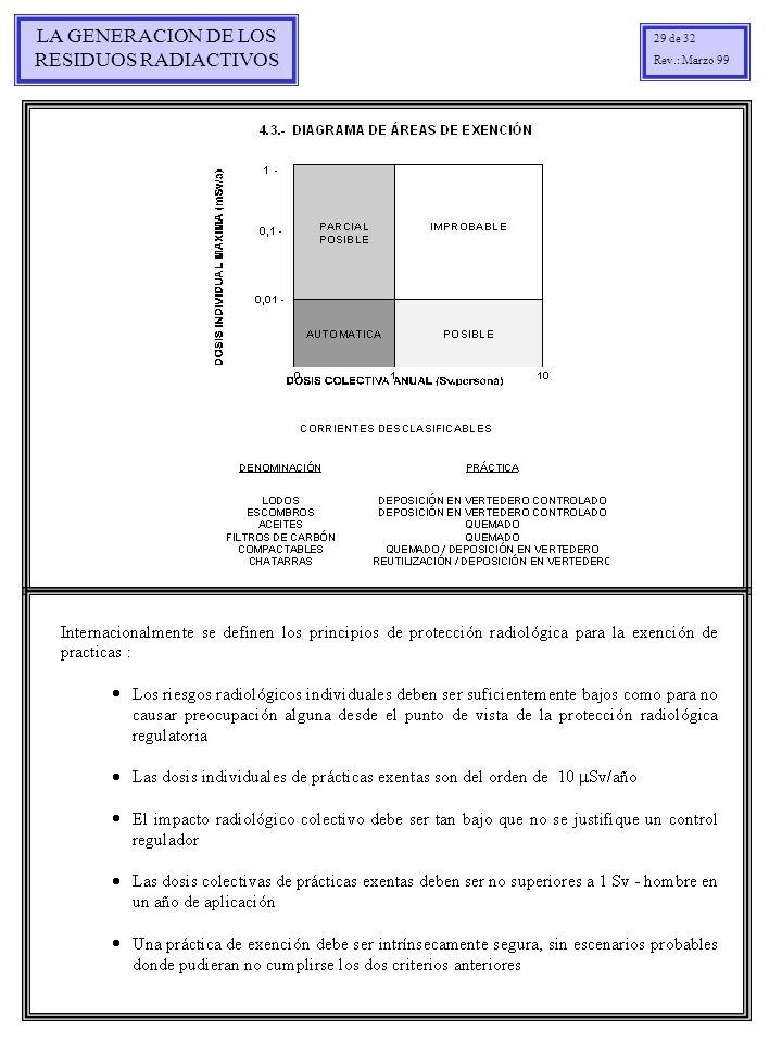 LA GENERACION DE LOS RESIDUOS RADIACTIVOS 29 de 32 Rev.: Marzo 99