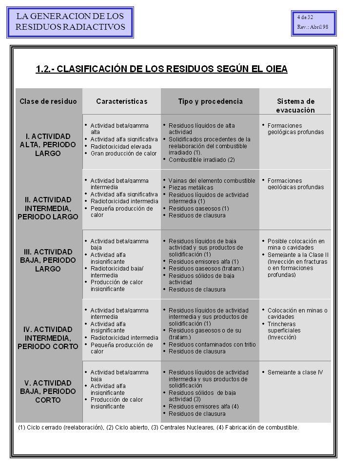 LA GENERACION DE LOS RESIDUOS RADIACTIVOS 15 de 32 Rev.: Abril 98
