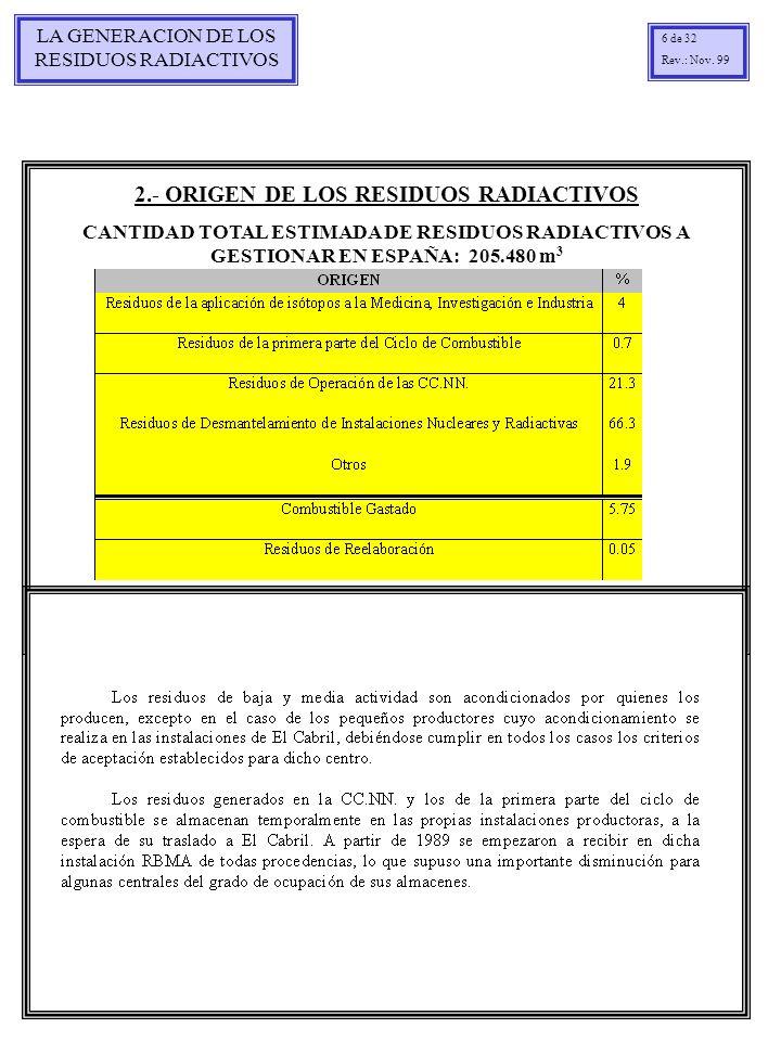 LA GENERACION DE LOS RESIDUOS RADIACTIVOS 6 de 32 Rev.: Nov. 99 2.- ORIGEN DE LOS RESIDUOS RADIACTIVOS CANTIDAD TOTAL ESTIMADA DE RESIDUOS RADIACTIVOS
