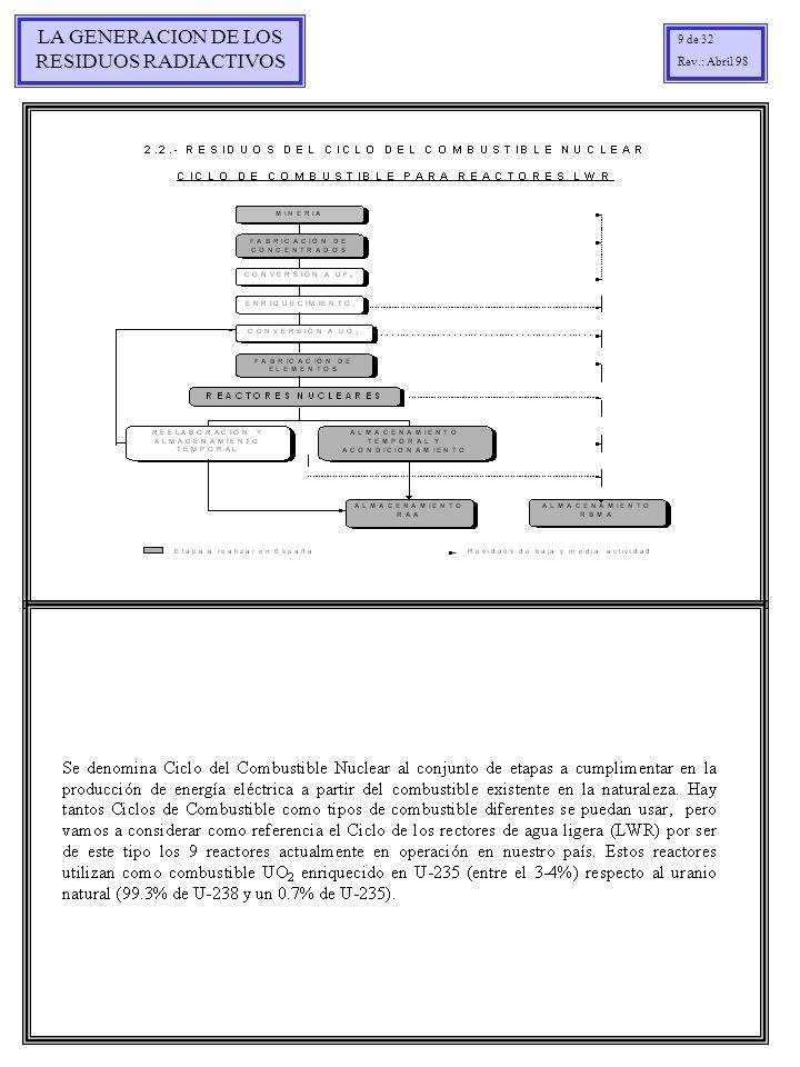 LA GENERACION DE LOS RESIDUOS RADIACTIVOS 30 de 32 Rev.: Abril 98