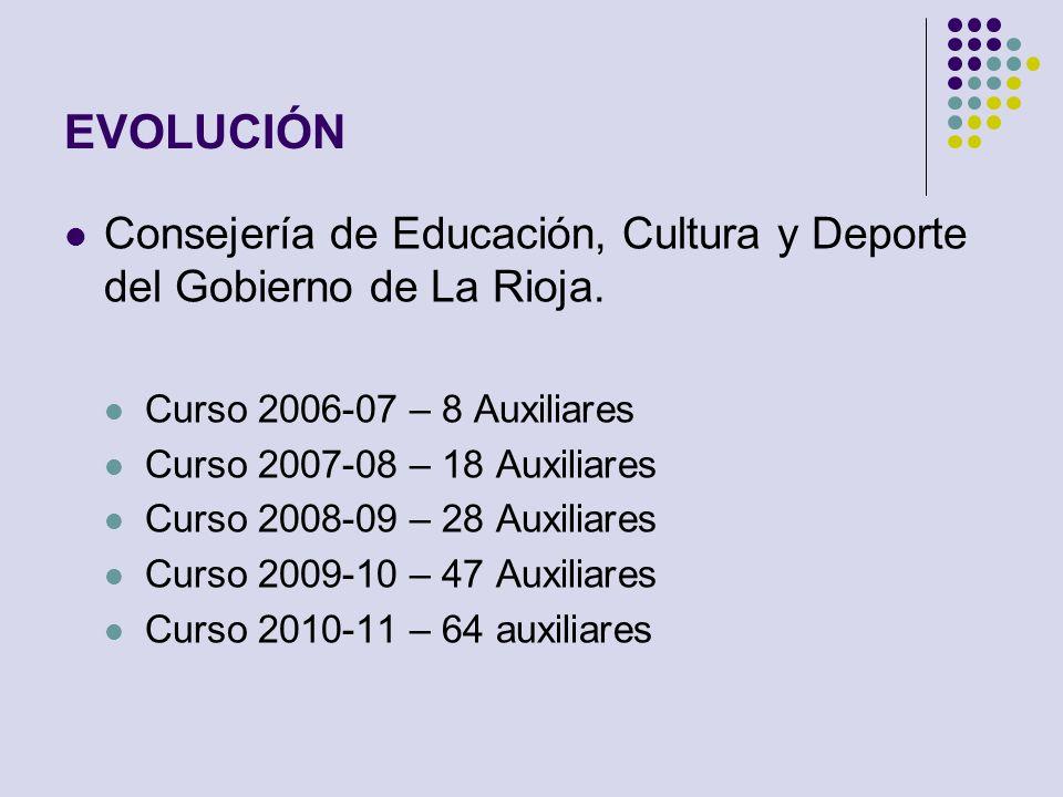 EVOLUCIÓN Consejería de Educación, Cultura y Deporte del Gobierno de La Rioja. Curso 2006-07 – 8 Auxiliares Curso 2007-08 – 18 Auxiliares Curso 2008-0