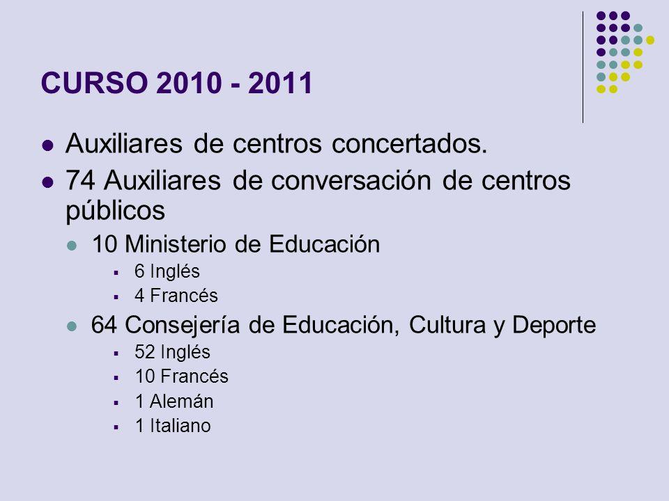 CURSO 2010 - 2011 Auxiliares de centros concertados. 74 Auxiliares de conversación de centros públicos 10 Ministerio de Educación 6 Inglés 4 Francés 6