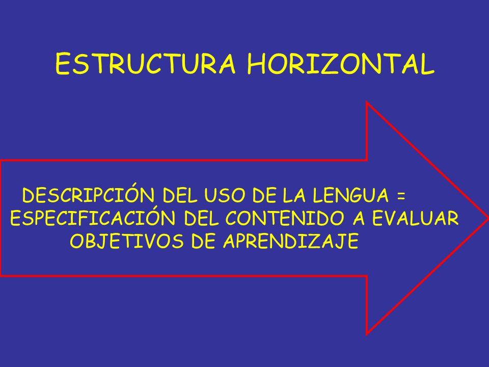 ESTRUCTURA HORIZONTAL DESCRIPCIÓN DEL USO DE LA LENGUA = ESPECIFICACIÓN DEL CONTENIDO A EVALUAR OBJETIVOS DE APRENDIZAJE