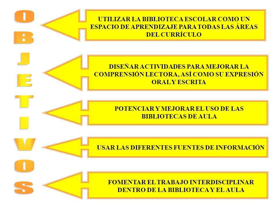 UTILIZAR LA BIBLIOTECA ESCOLAR COMO UN ESPACIO DE APRENDIZAJE PARA TODAS LAS ÁREAS DEL CURRÍCULO DISEÑAR ACTIVIDADES PARA MEJORAR LA COMPRENSIÓN LECTORA, ASÍ COMO SU EXPRESIÓN ORAL Y ESCRITA POTENCIAR Y MEJORAR EL USO DE LAS BIBLIOTECAS DE AULA USAR LAS DIFERENTES FUENTES DE INFORMACIÓN FOMENTAR EL TRABAJO INTERDISCIPLINAR DENTRO DE LA BIBLIOTECA Y EL AULA