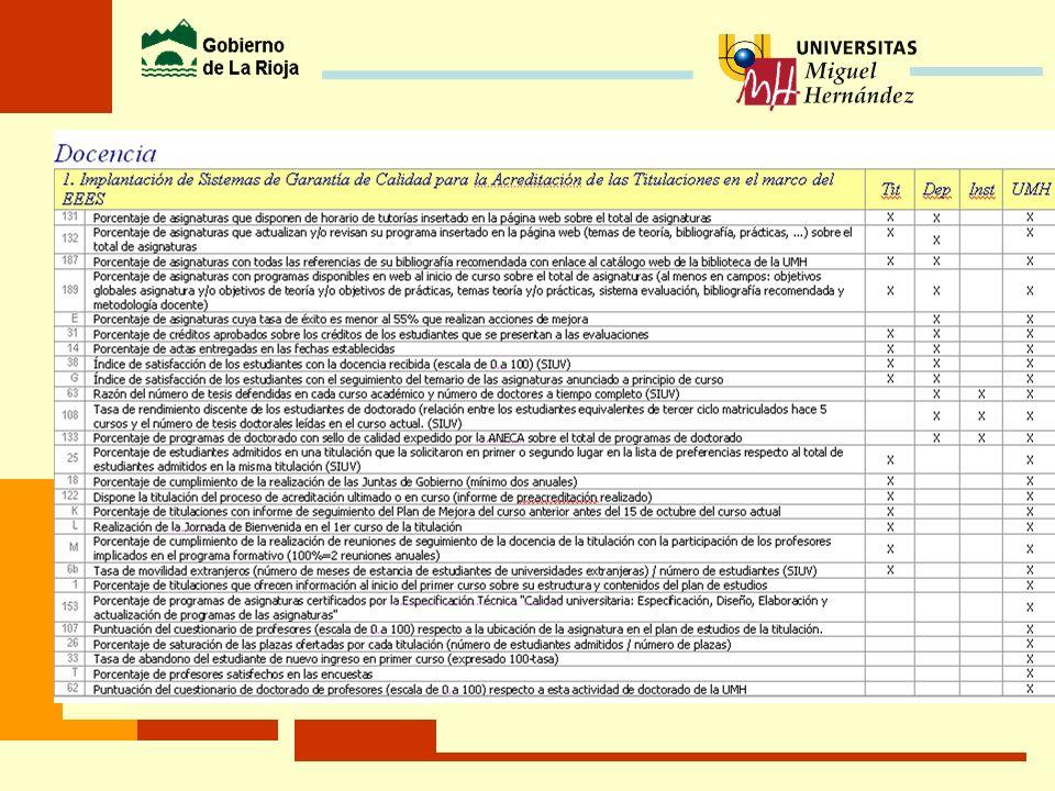 OBJETIVOS para la Calidad de la Docencia ACCIONES 1. Sistema de Garantía de Calidad para la Acreditación de las Titulaciones en el marco del EEES Nuev