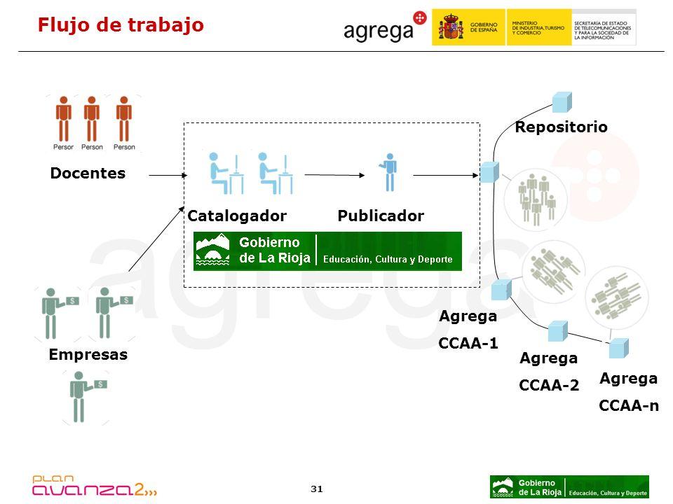 31 Flujo de trabajo Docentes CatalogadorPublicador Repositorio Agrega CCAA-2 Agrega CCAA-1 Agrega CCAA-n Empresas