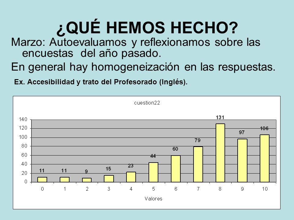 ¿QUÉ HEMOS HECHO? Marzo: Autoevaluamos y reflexionamos sobre las encuestas del año pasado. En general hay homogeneización en las respuestas. Ex. Acces