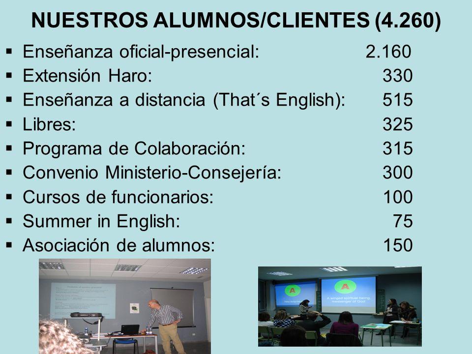 NUESTROS ALUMNOS/CLIENTES (4.260) Enseñanza oficial-presencial: 2.160 Extensión Haro:330 Enseñanza a distancia (That´s English): 515 Libres: 325 Progr