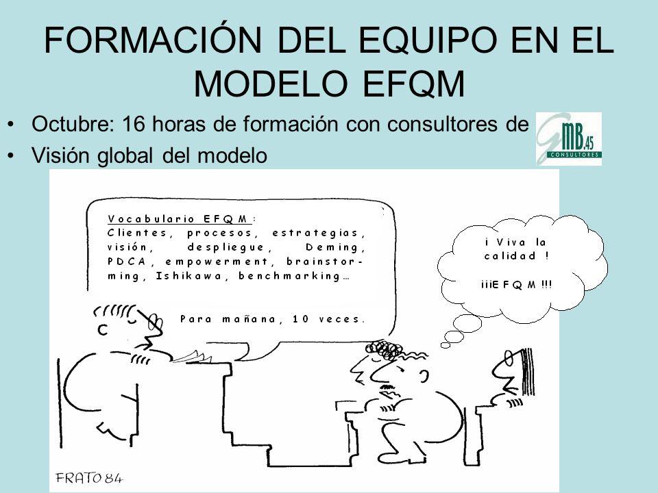 FORMACIÓN DEL EQUIPO EN EL MODELO EFQM Octubre: 16 horas de formación con consultores de Visión global del modelo