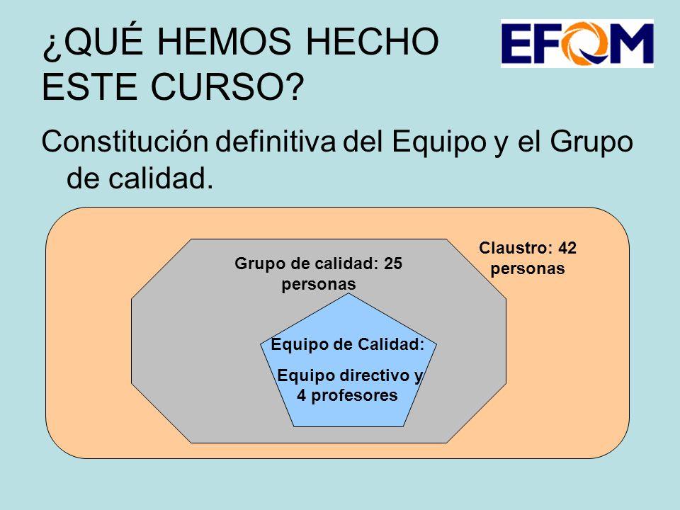 ¿QUÉ HEMOS HECHO ESTE CURSO. Constitución definitiva del Equipo y el Grupo de calidad.
