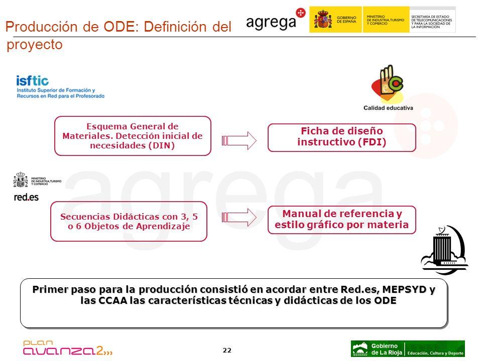 22 Esquema General de Materiales. Detección inicial de necesidades (DIN) Ficha de diseño instructivo (FDI) Producción de ODE: Definición del proyecto