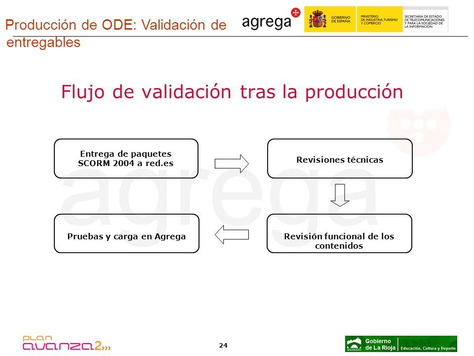 24 Flujo de validación tras la producción Entrega de paquetes SCORM 2004 a red.es Revisiones técnicas Pruebas y carga en AgregaRevisión funcional de l