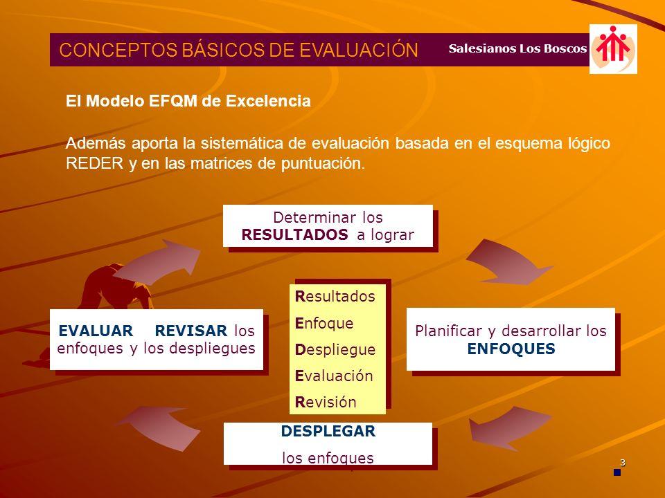 Insertar título o código del trabajo 2 El Modelo EFQM de Excelencia Se fundamenta en ocho principios o conceptos básicos que desarrolla y despliega a través de los criterios y subcriterios CONCEPTOS BÁSICOS DE EVALUACIÓN ORIENTACIÓN HACIA LOS RESULTADOS ORIENTACIÓN AL CLIENTE LIDERAZGO Y COHERENCIA EN LOS OBJETIVOS GESTIÓN POR PROCESOS Y HECHOS GESTIÓN POR PROCESOS Y HECHOS DESARROLLO E IMPLICACIÓN DE LAS PERSONAS APRENDIZAJE INNOVACIÓN Y MEJORA CONTINUA DESARROLLO DE ALIANZAS RESPONSABILIDAD SOCIAL Salesianos Los Boscos
