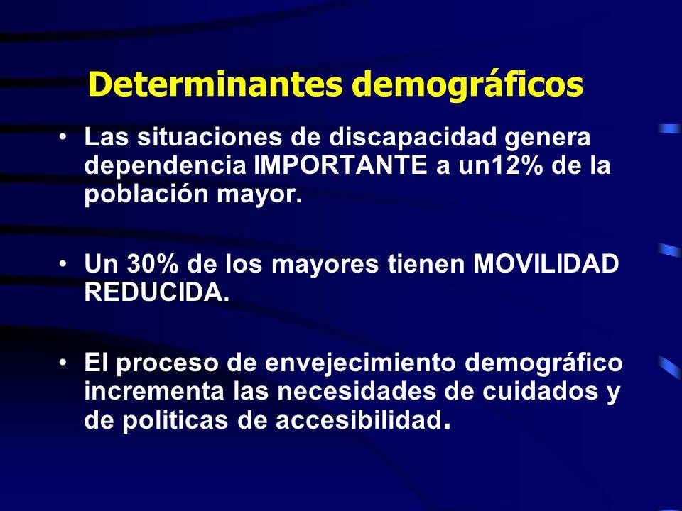 Determinantes demográficos Las situaciones de discapacidad genera dependencia IMPORTANTE a un12% de la población mayor.