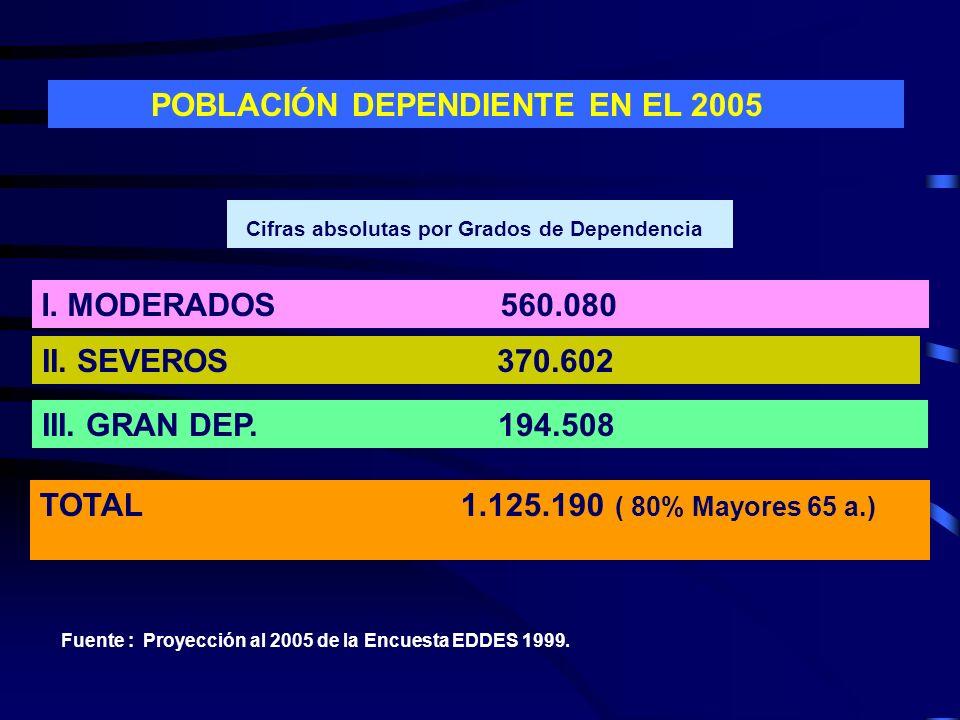 POBLACIÓN DEPENDIENTE EN EL 2005 Cifras absolutas por Grados de Dependencia I.