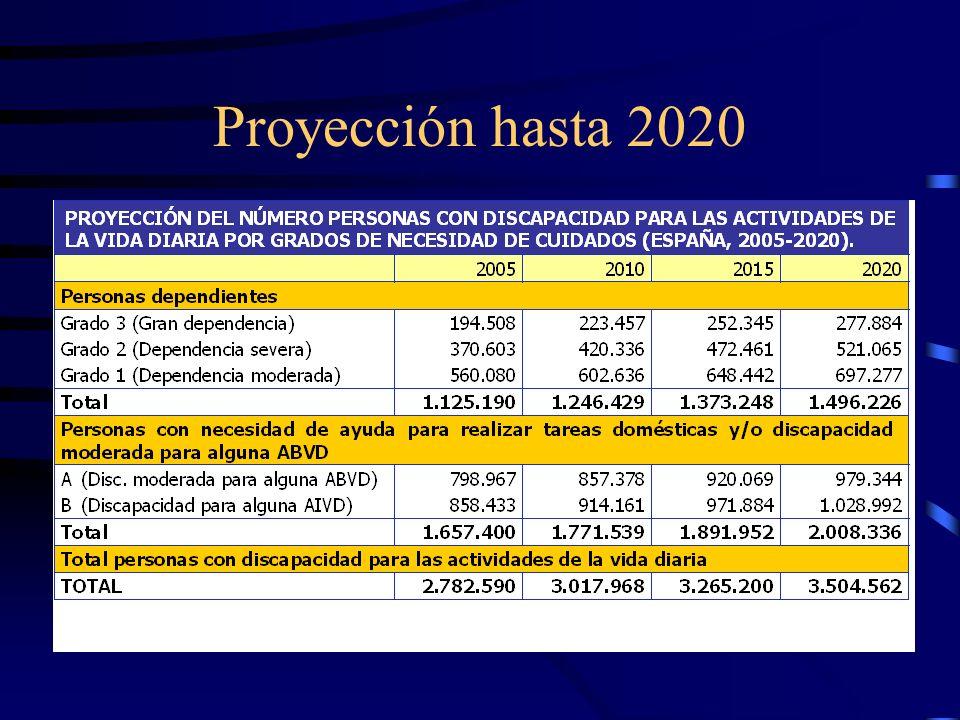 Proyección hasta 2020