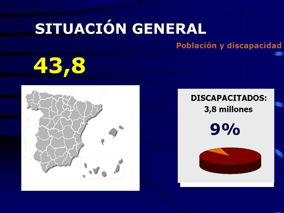Población y discapacidad DISCAPACITADOS: 3,8 millones 9% 43,8 millones de habitantes SITUACIÓN GENERAL