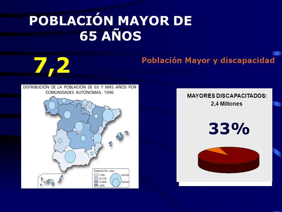 Población Mayor y discapacidad MAYORES DISCAPACITADOS: 2,4 Millones 33% 7,2 millones de habitantes POBLACIÓN MAYOR DE 65 AÑOS