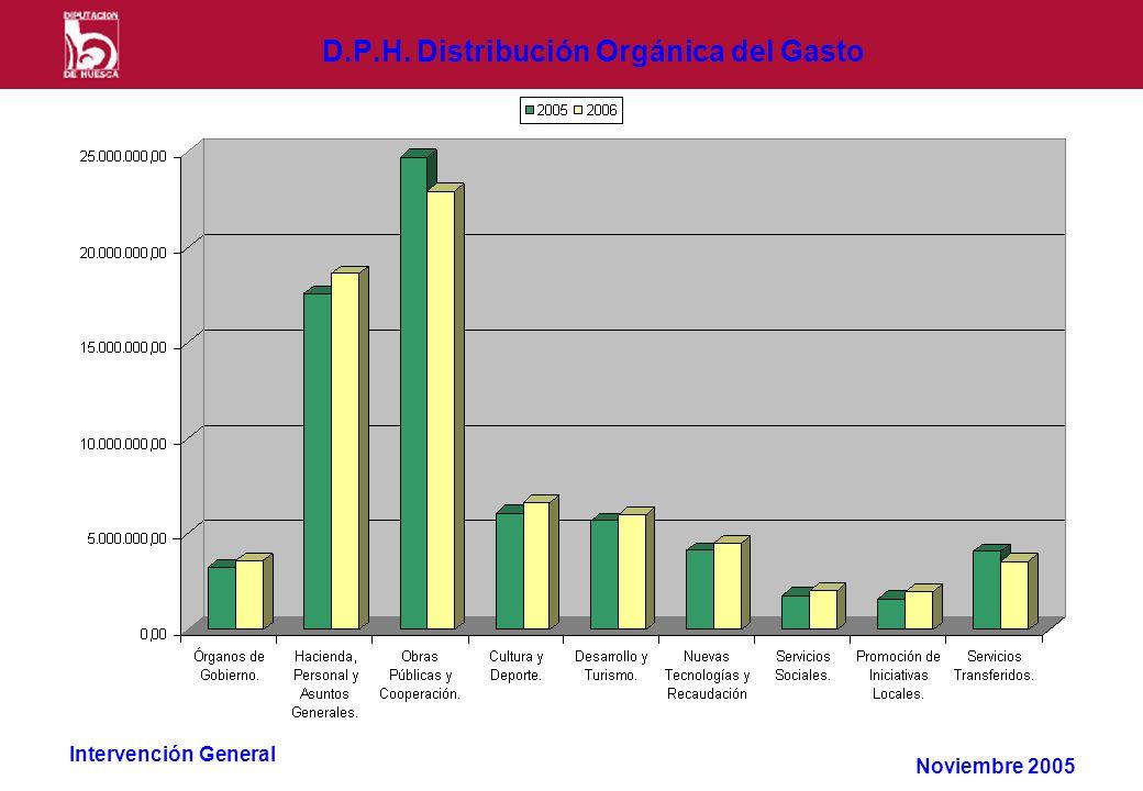 Intervención General D.P.H. Distribución Orgánica del Gasto Noviembre 2005