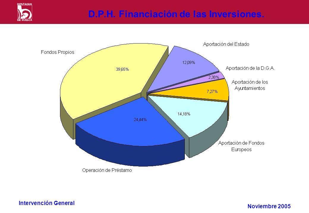 Intervención General D.P.H. Financiación de las Inversiones. Noviembre 2005
