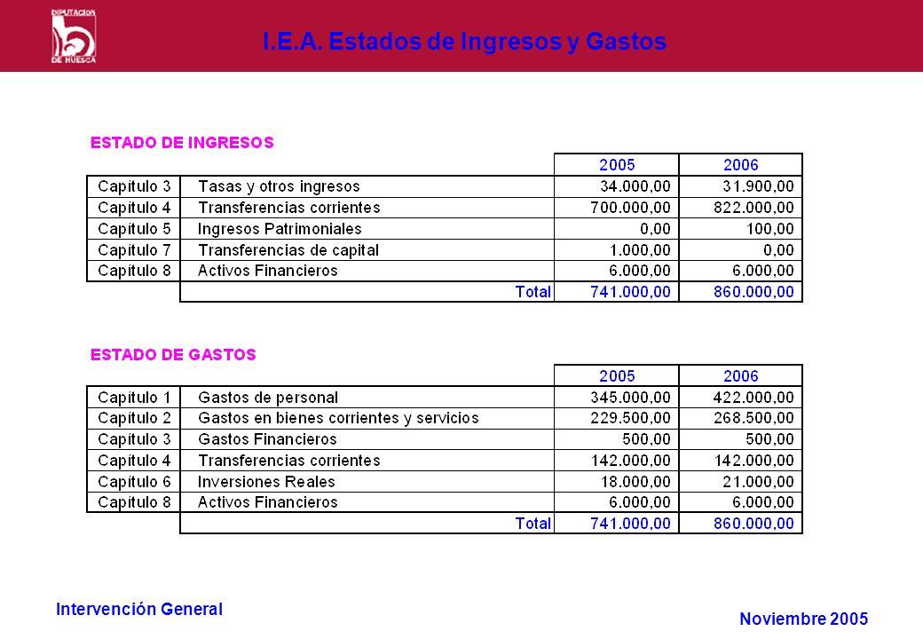 Intervención General I.E.A. Estados de Ingresos y Gastos Noviembre 2005