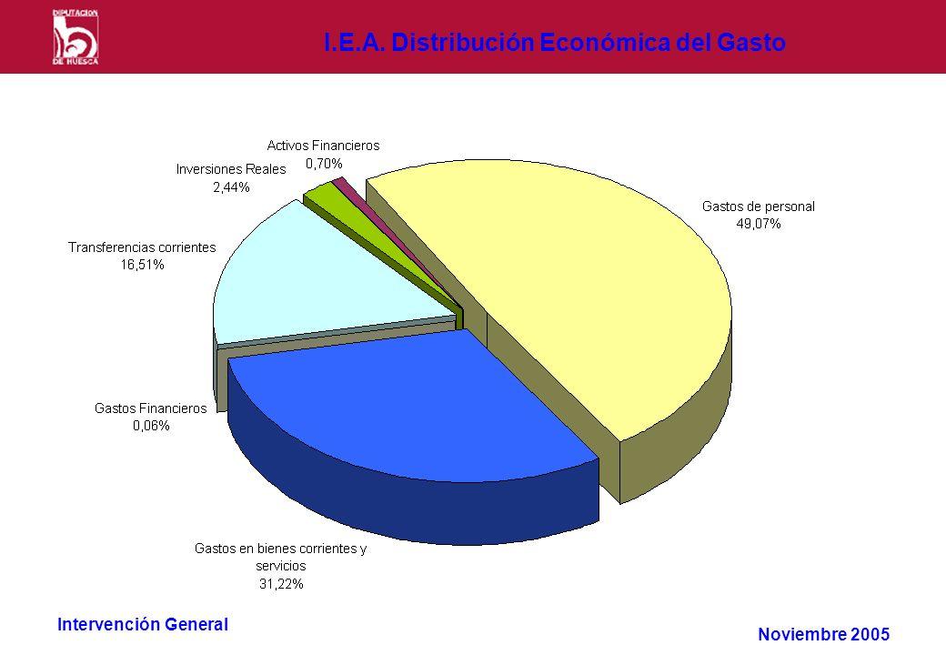 Intervención General I.E.A. Distribución Económica del Gasto Noviembre 2005
