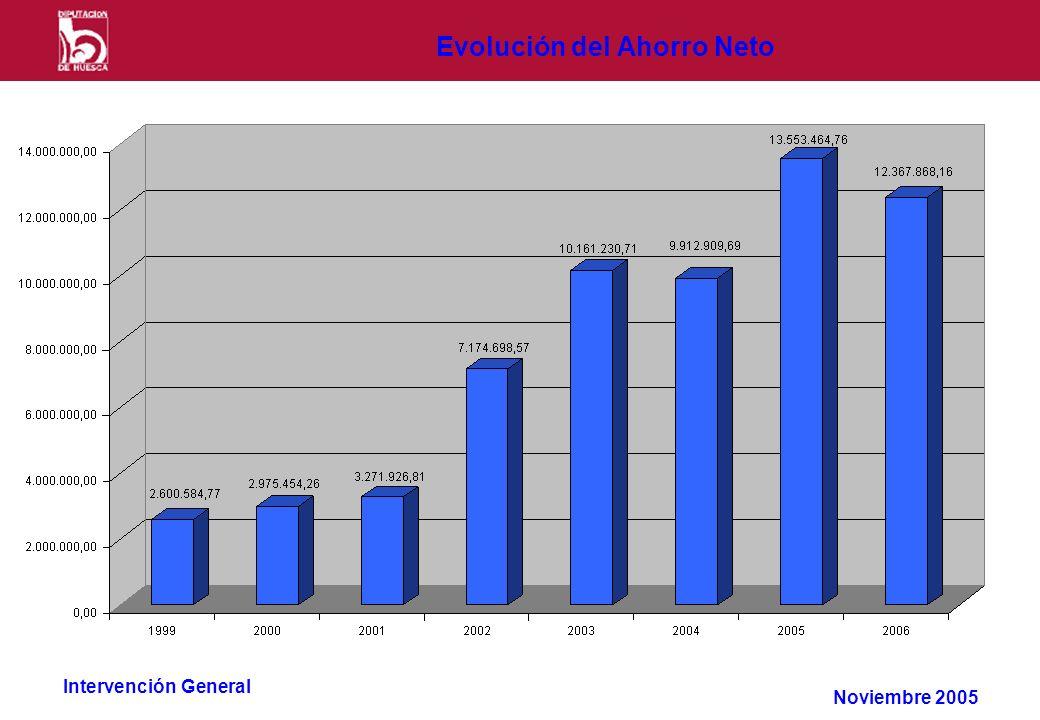 Intervención General Evolución del Ahorro Neto Noviembre 2005