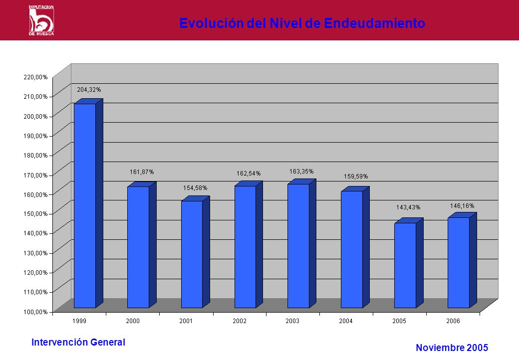 Intervención General Evolución del Nivel de Endeudamiento Noviembre 2005