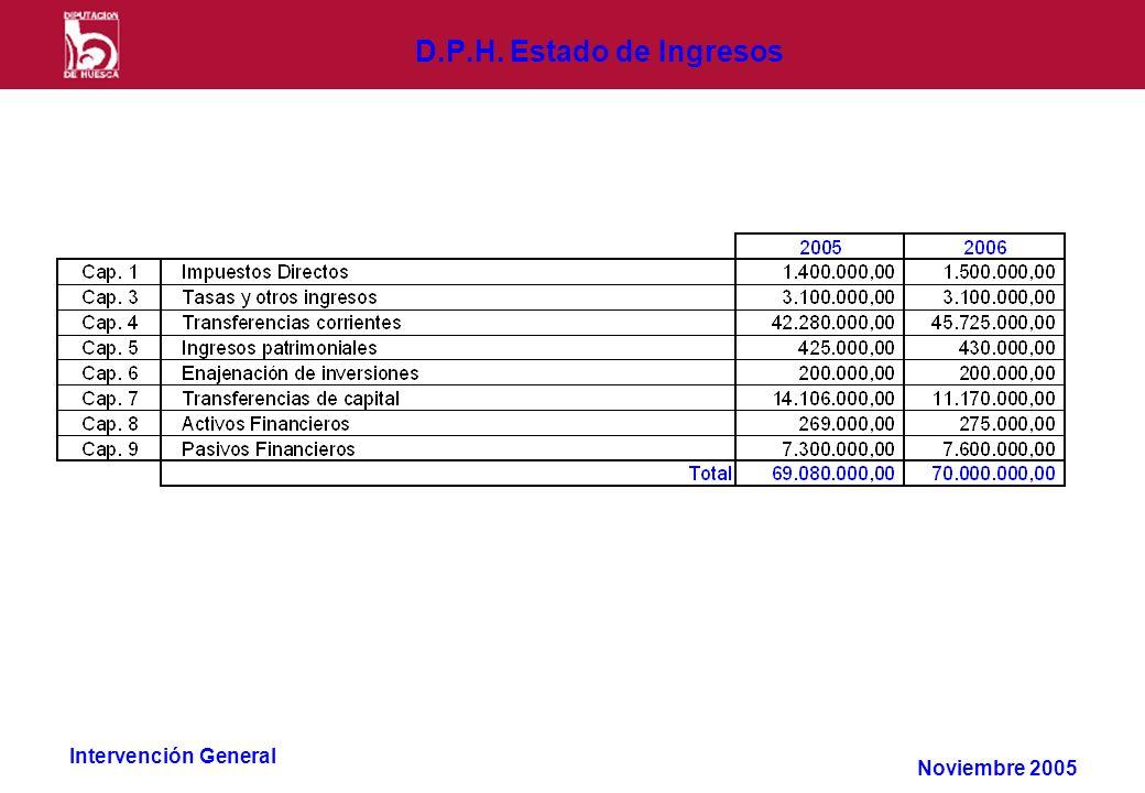 Intervención General D.P.H. Estado de Ingresos Noviembre 2005